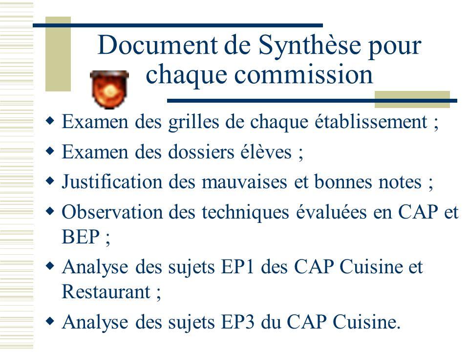Document de Synthèse pour chaque commission