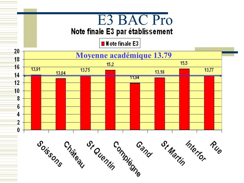 E3 BAC Pro Moyenne académique 13.79