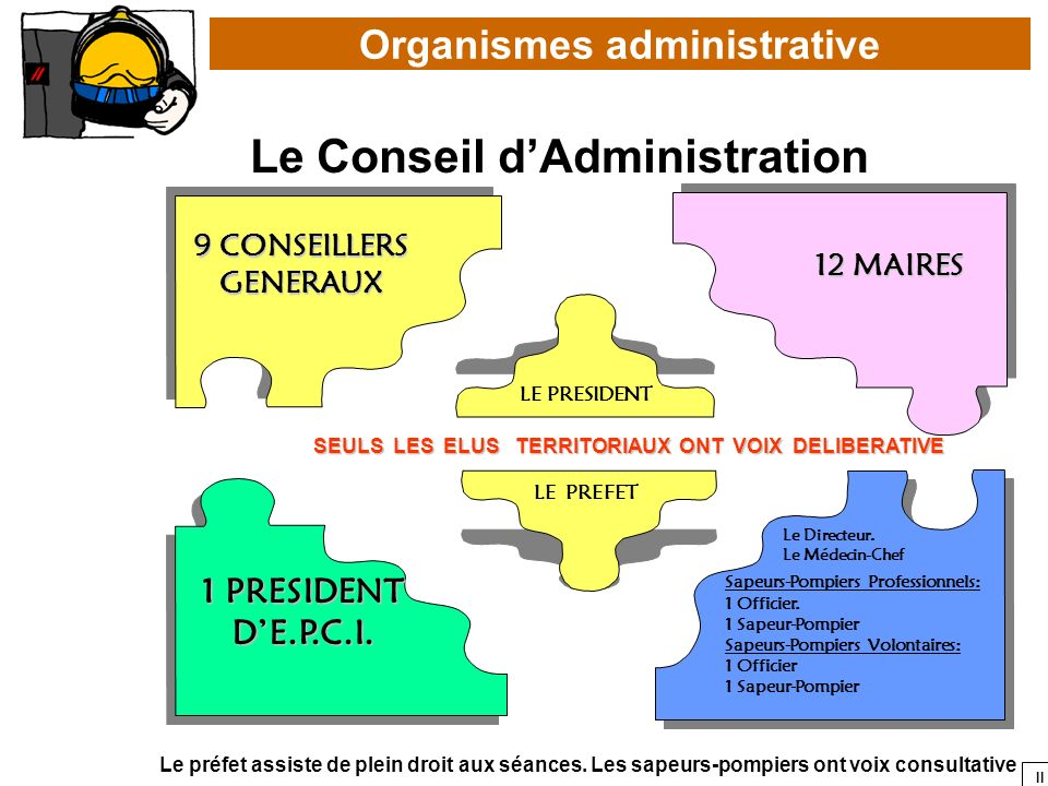 Organismes administrative Le Conseil d'Administration