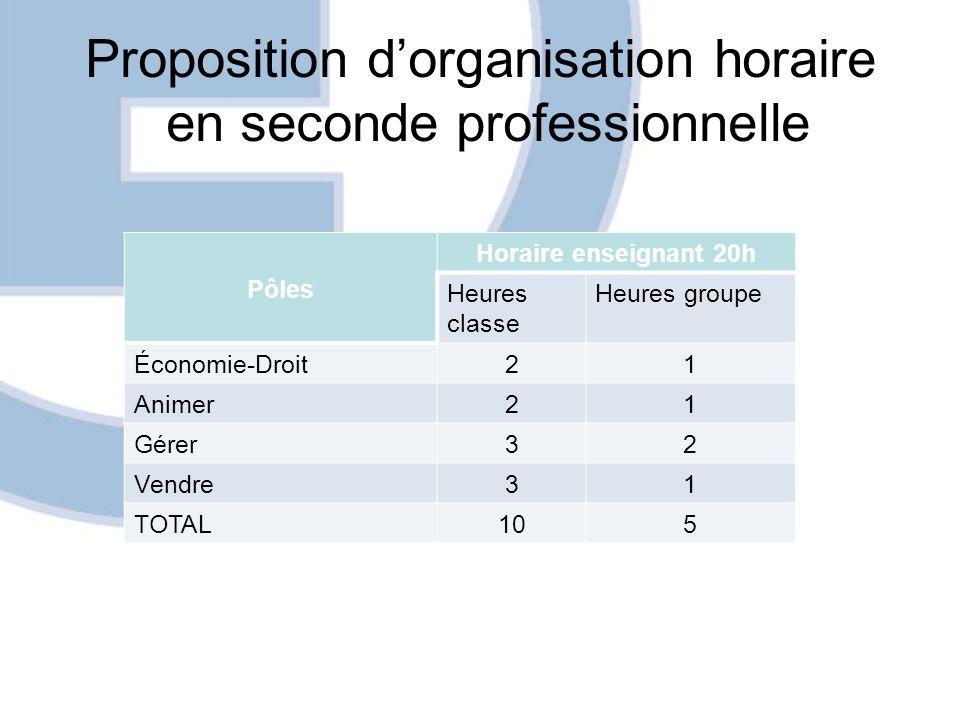 Proposition d'organisation horaire en seconde professionnelle