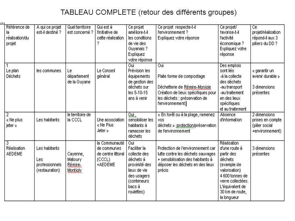 TABLEAU COMPLETE (retour des différents groupes)