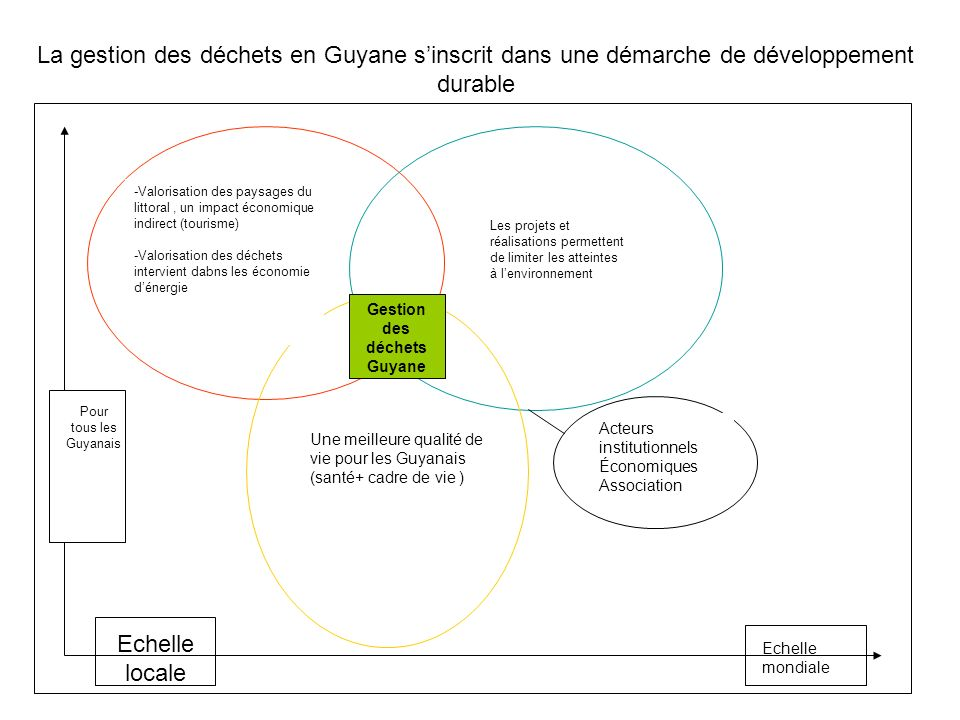 La gestion des déchets en Guyane s'inscrit dans une démarche de développement durable