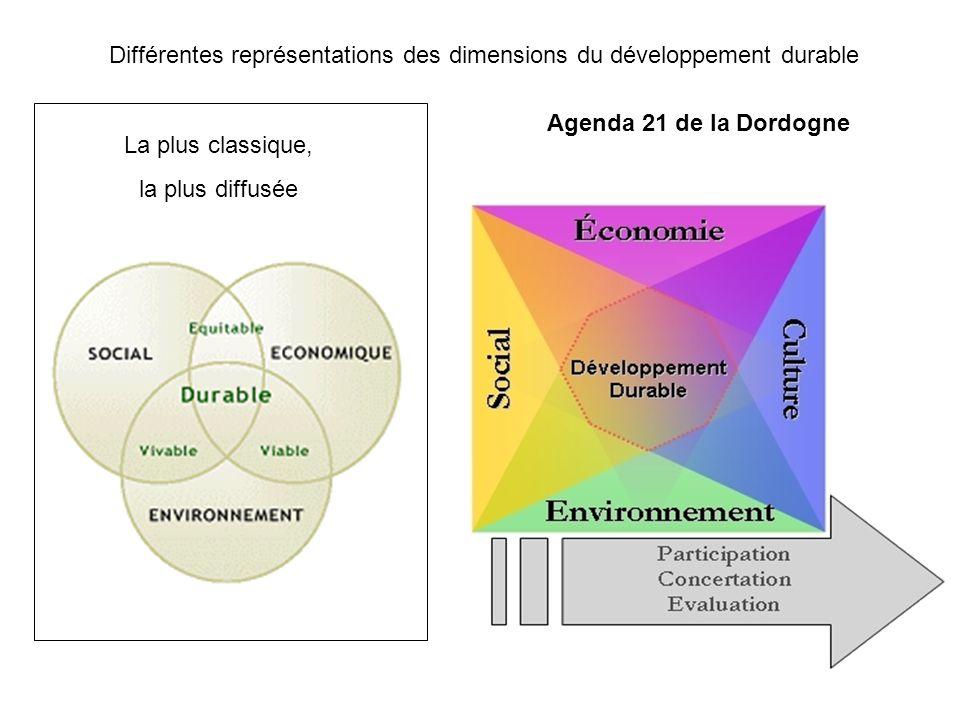 Différentes représentations des dimensions du développement durable