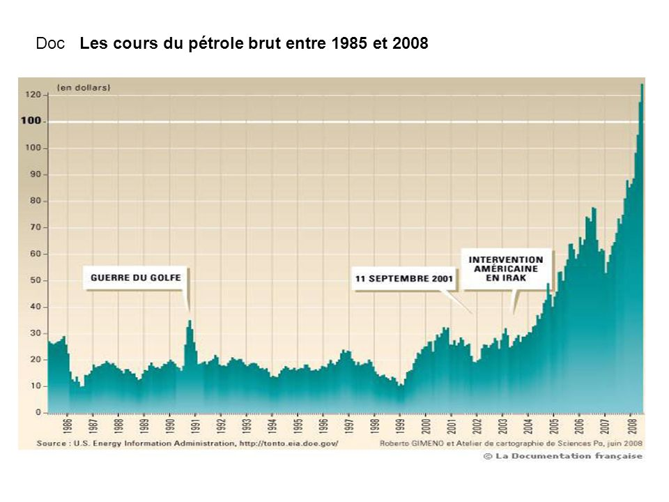 Doc Les cours du pétrole brut entre 1985 et 2008
