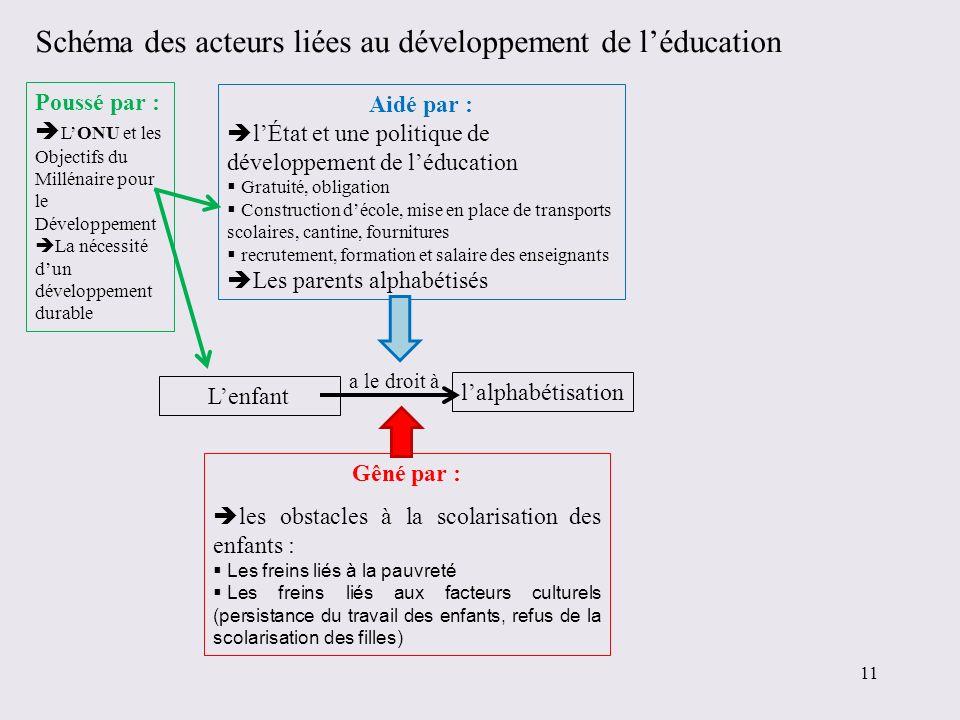 Schéma des acteurs liées au développement de l'éducation