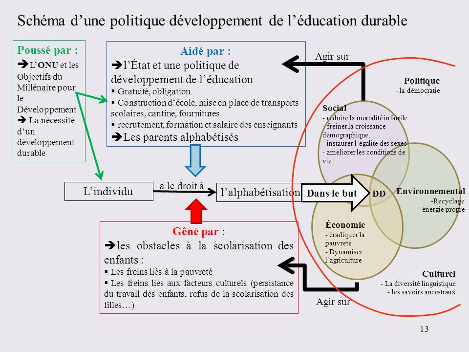 Schéma d'une politique développement de l'éducation durable