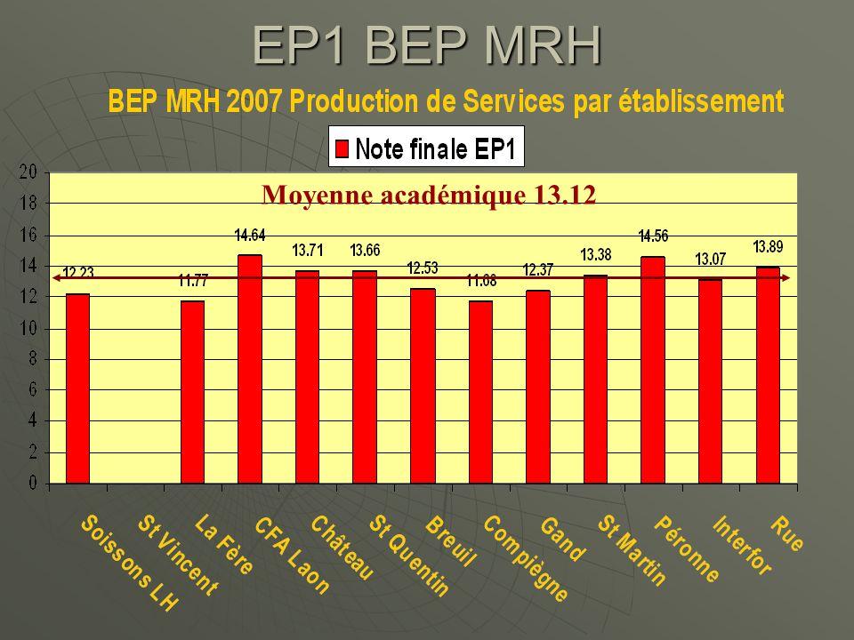 EP1 BEP MRH Moyenne académique 13.12