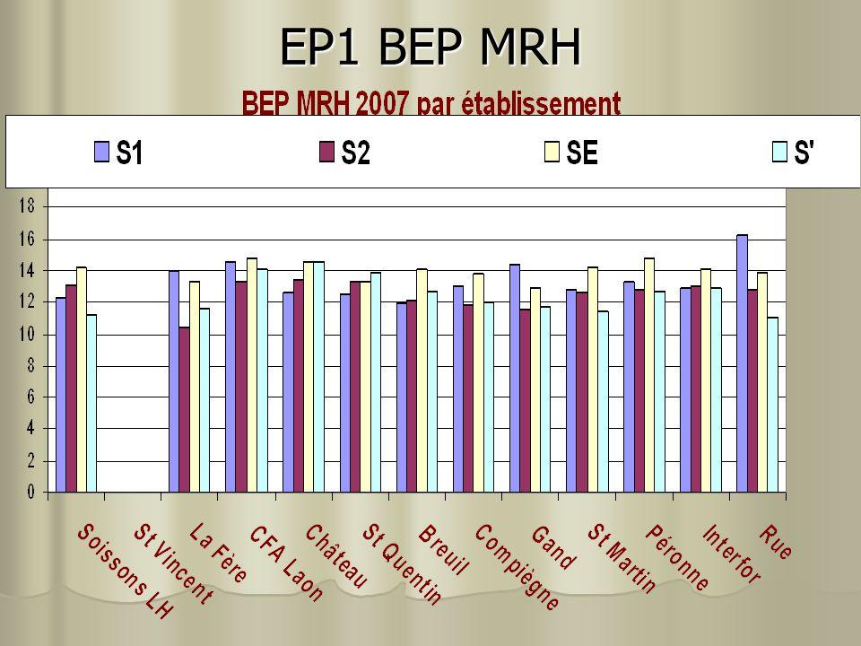 EP1 BEP MRH