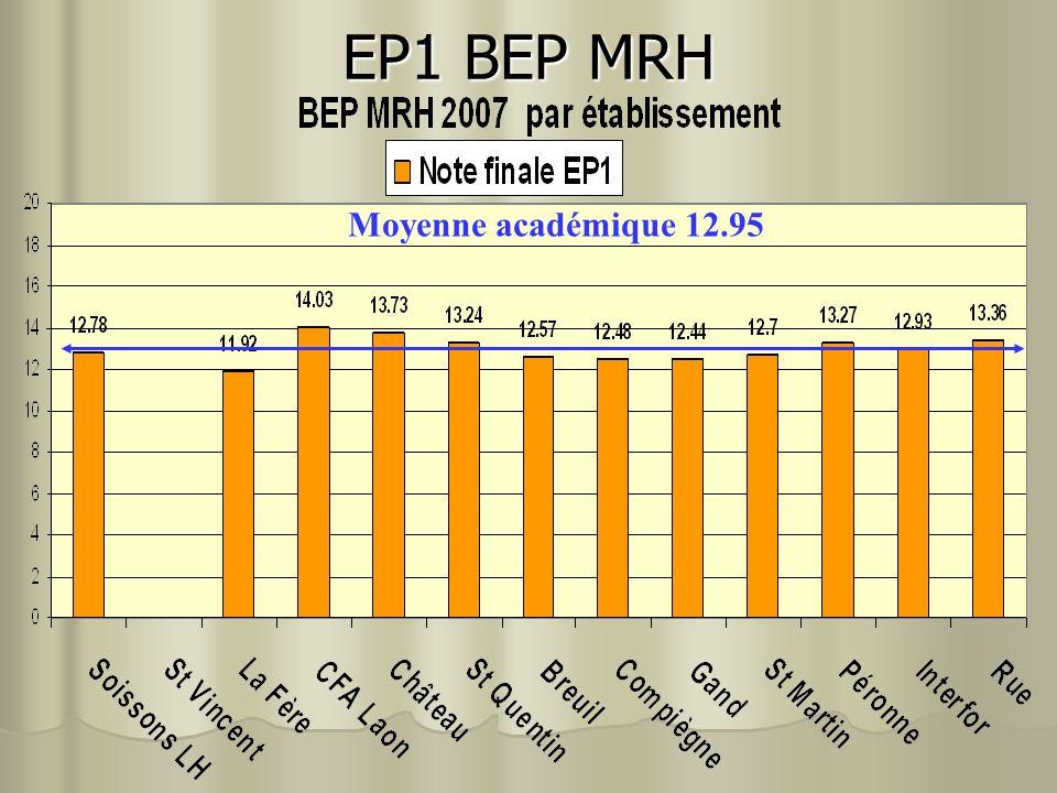 EP1 BEP MRH Moyenne académique 12.95