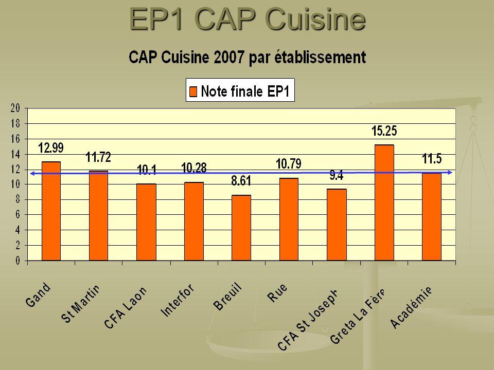 EP1 CAP Cuisine