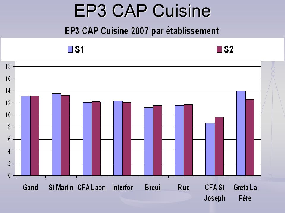 EP3 CAP Cuisine
