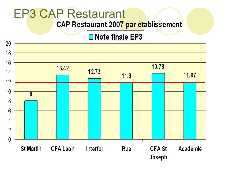 EP3 CAP Restaurant