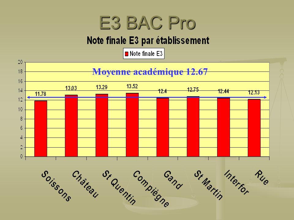 E3 BAC Pro Moyenne académique 12.67