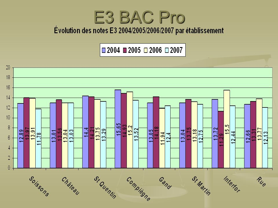 E3 BAC Pro