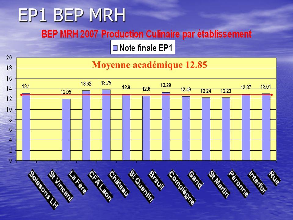 EP1 BEP MRH Moyenne académique 12.85