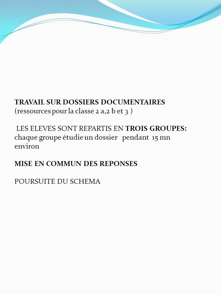 TRAVAIL SUR DOSSIERS DOCUMENTAIRES (ressources pour la classe 2 a,2 b et 3 )