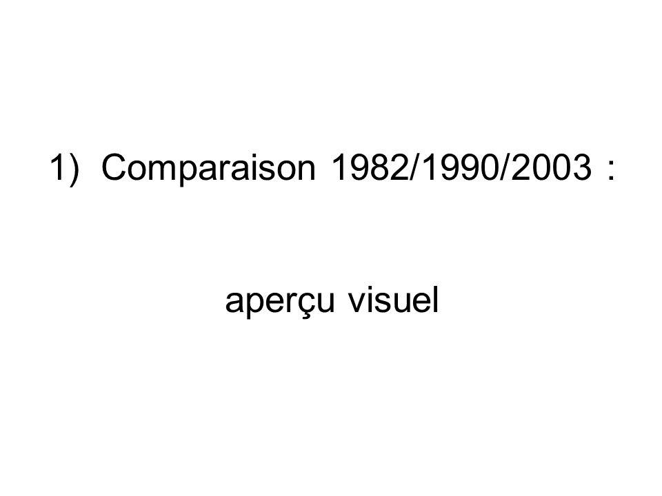 1) Comparaison 1982/1990/2003 : aperçu visuel