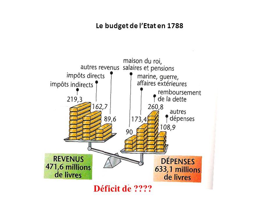 Le budget de l'Etat en 1788 Déficit de