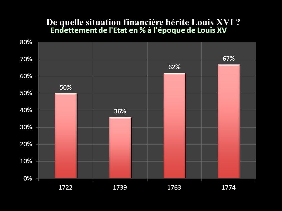 De quelle situation financière hérite Louis XVI