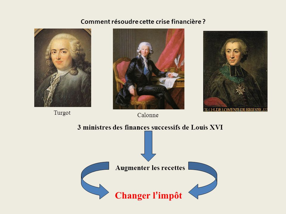 Comment résoudre cette crise financière