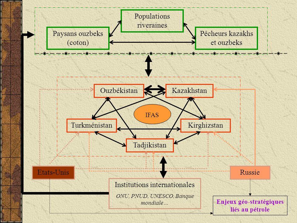 Enjeux géo-stratégiques liés au pétrole