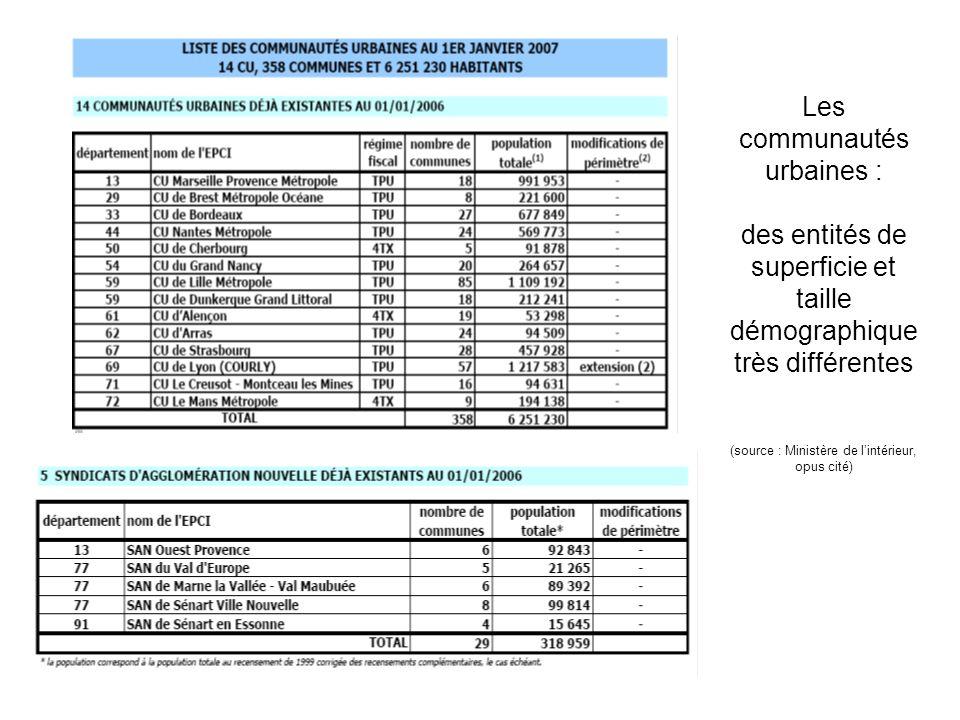 Les communautés urbaines : des entités de superficie et taille démographique très différentes (source : Ministère de l'intérieur, opus cité)
