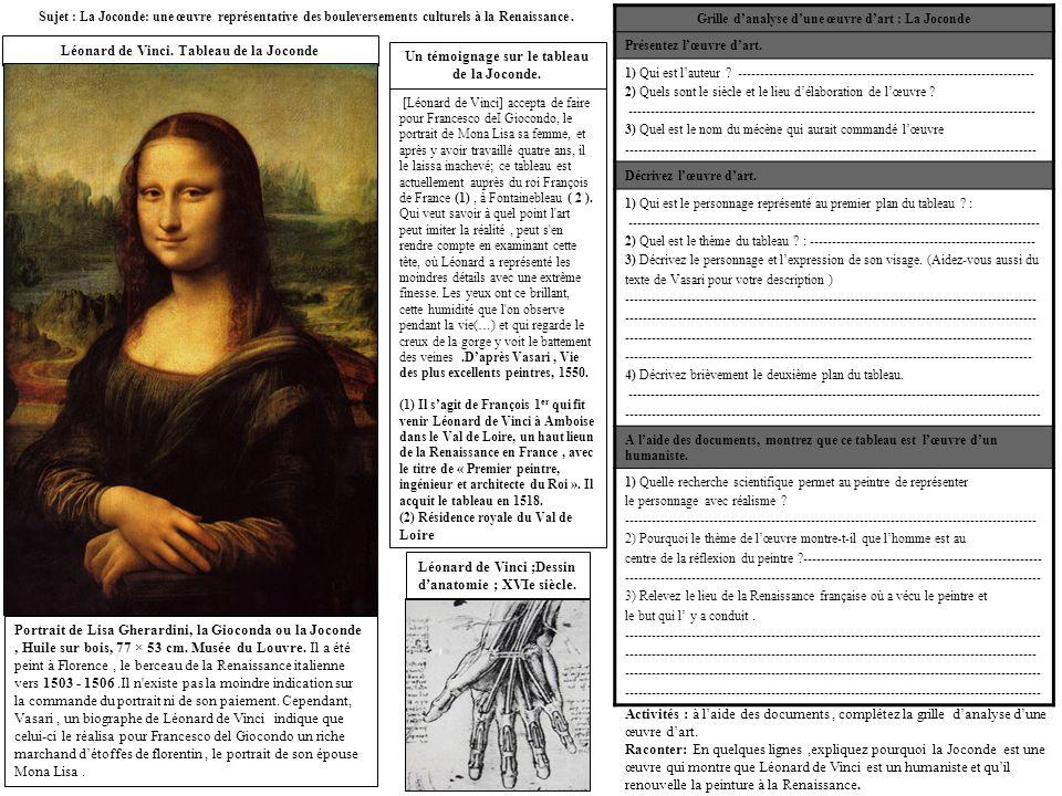 Léonard de Vinci. Tableau de la Joconde