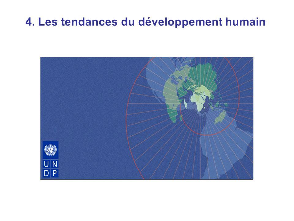 Tendances du développement humain