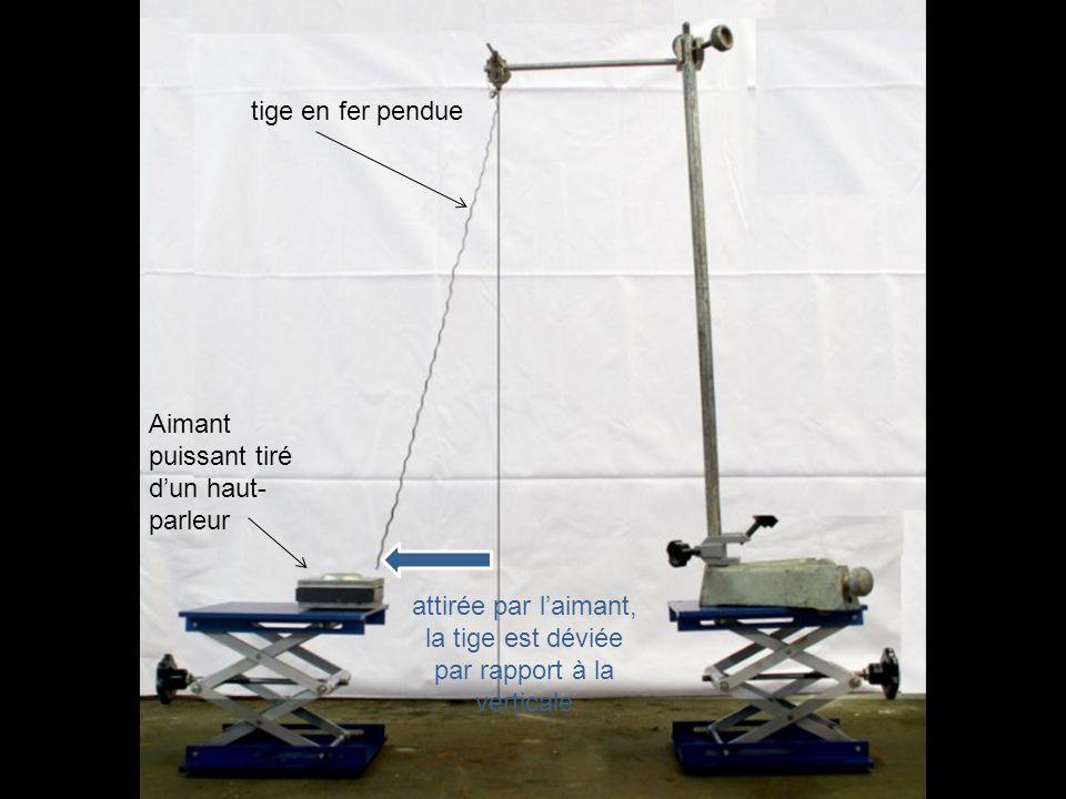 attirée par l'aimant, la tige est déviée par rapport à la verticale