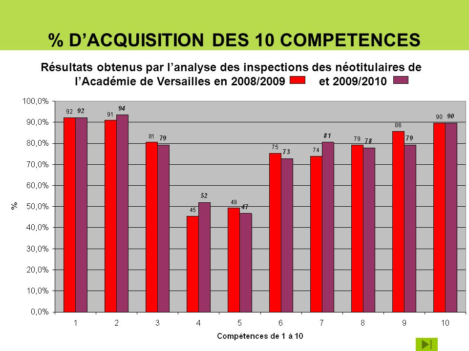 % D'ACQUISITION DES 10 COMPETENCES