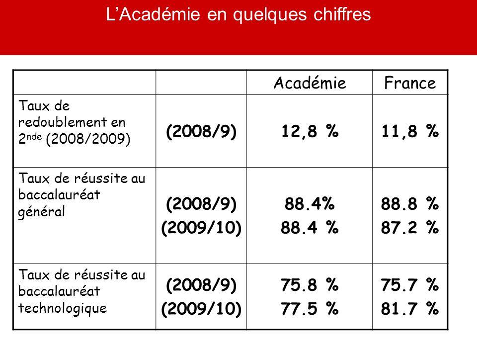 L'Académie en quelques chiffres