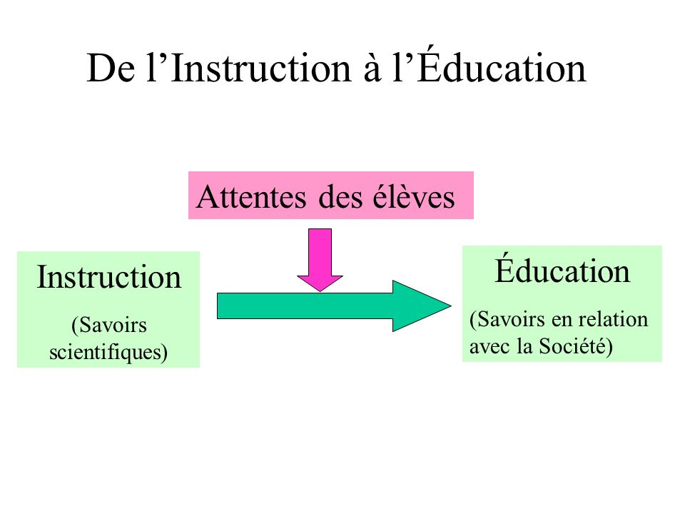 De l'Instruction à l'Éducation