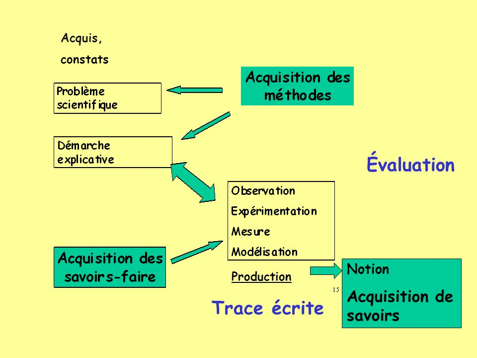 Évaluation Trace écrite Acquisition de savoirs Notion Acquis, constats
