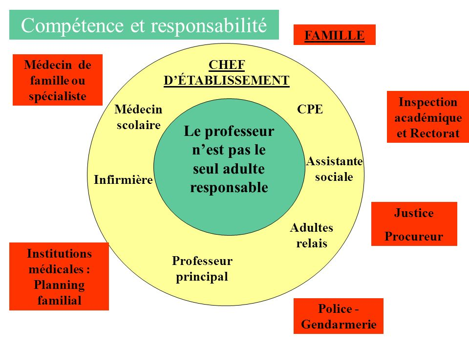 Compétence et responsabilité