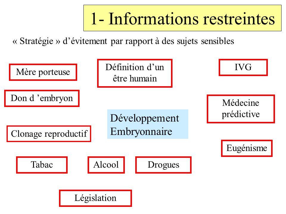 1- Informations restreintes