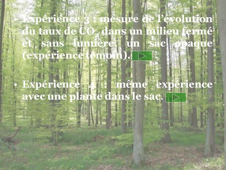 Expérience 3 : mesure de l'évolution du taux de CO2 dans un milieu fermé et sans lumière, un sac opaque (expérience témoin).