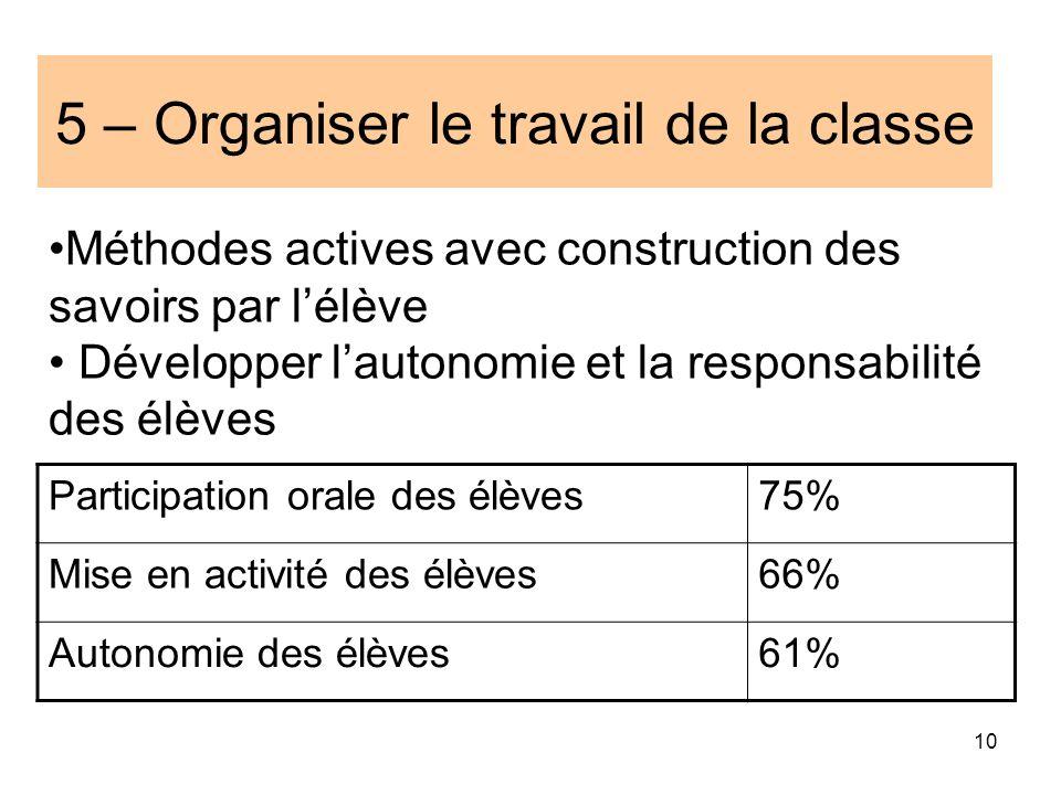 5 – Organiser le travail de la classe