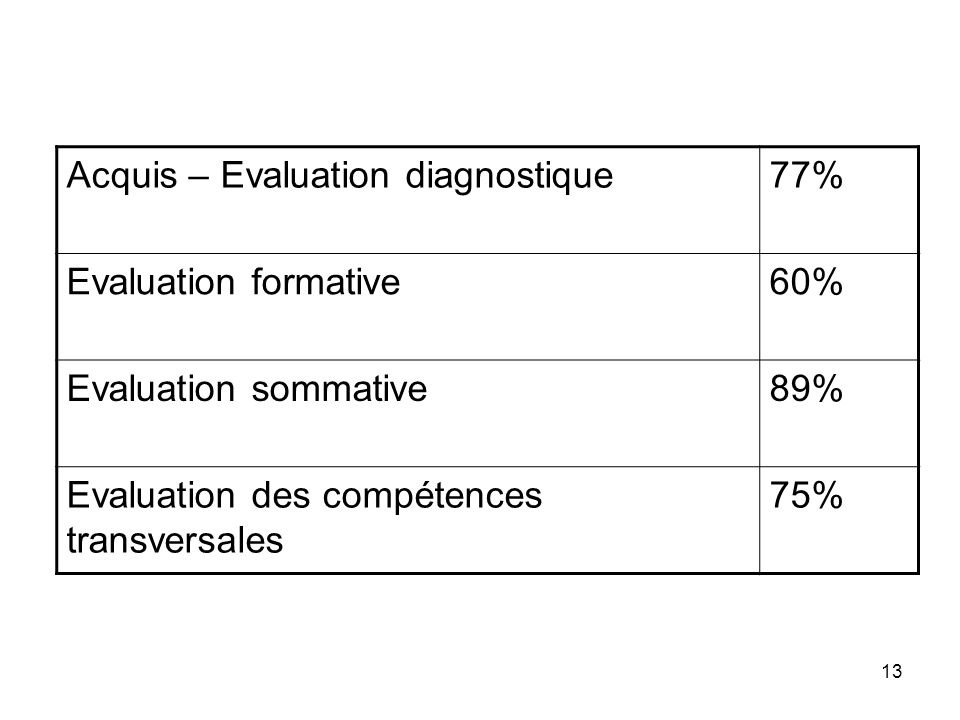 Acquis – Evaluation diagnostique