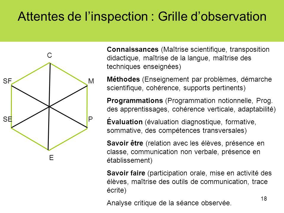 Attentes de l'inspection : Grille d'observation