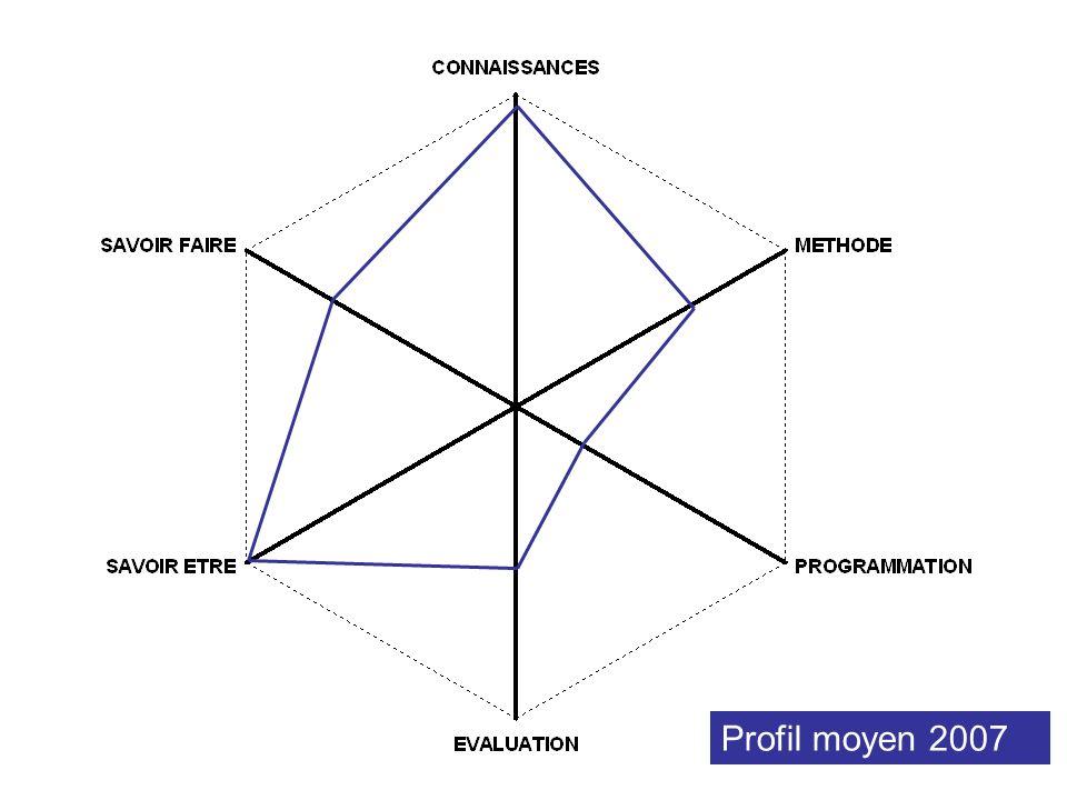 Profil moyen 2007