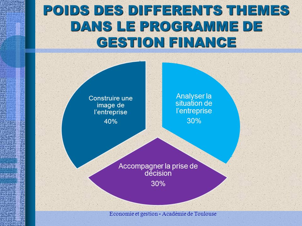 POIDS DES DIFFERENTS THEMES DANS LE PROGRAMME DE GESTION FINANCE