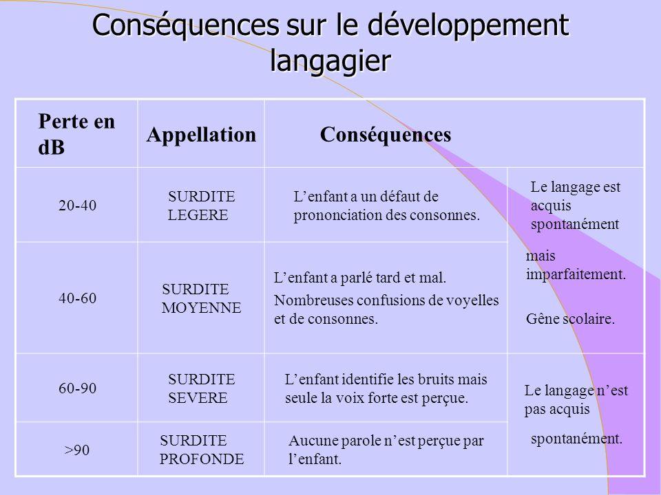 Conséquences sur le développement langagier