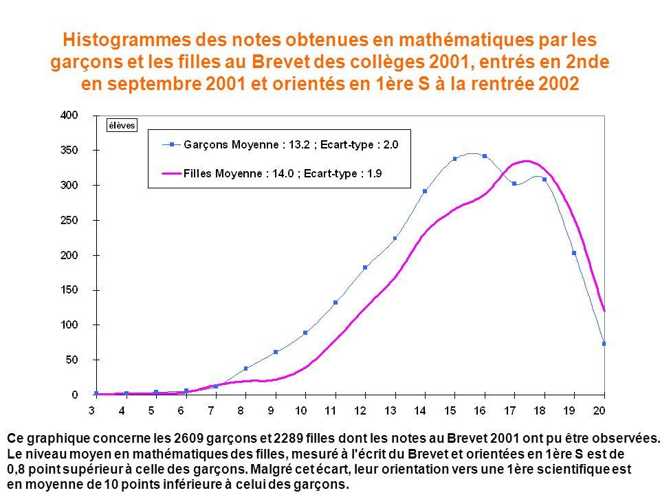 Histogrammes des notes obtenues en mathématiques par les garçons et les filles au Brevet des collèges 2001, entrés en 2nde en septembre 2001 et orientés en 1ère S à la rentrée 2002