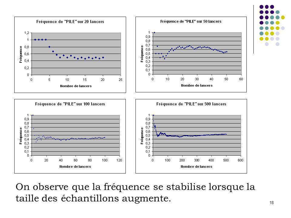On observe que la fréquence se stabilise lorsque la taille des échantillons augmente.