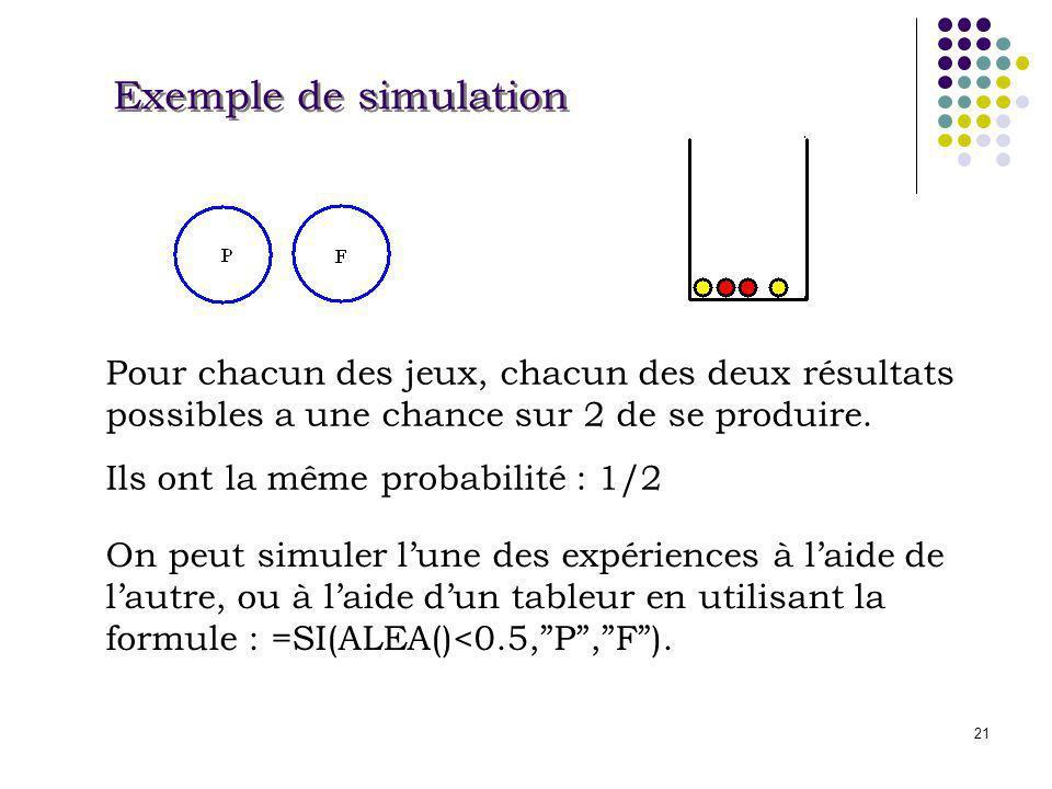 Exemple de simulation Pour chacun des jeux, chacun des deux résultats possibles a une chance sur 2 de se produire.