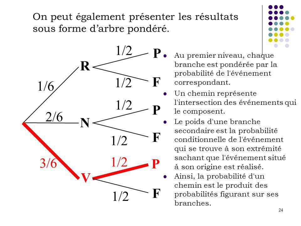 On peut également présenter les résultats sous forme d'arbre pondéré.