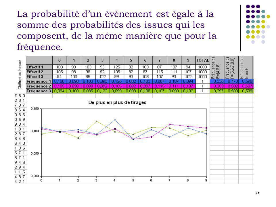 La probabilité d'un événement est égale à la somme des probabilités des issues qui les composent, de la même manière que pour la fréquence.