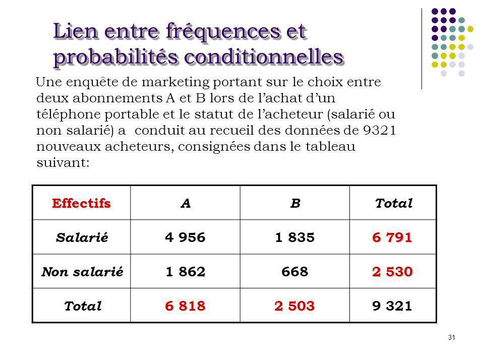 Lien entre fréquences et probabilités conditionnelles