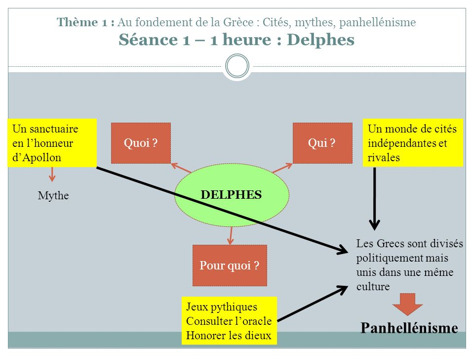 Thème 1 : Au fondement de la Grèce : Cités, mythes, panhellénisme Séance 1 – 1 heure : Delphes