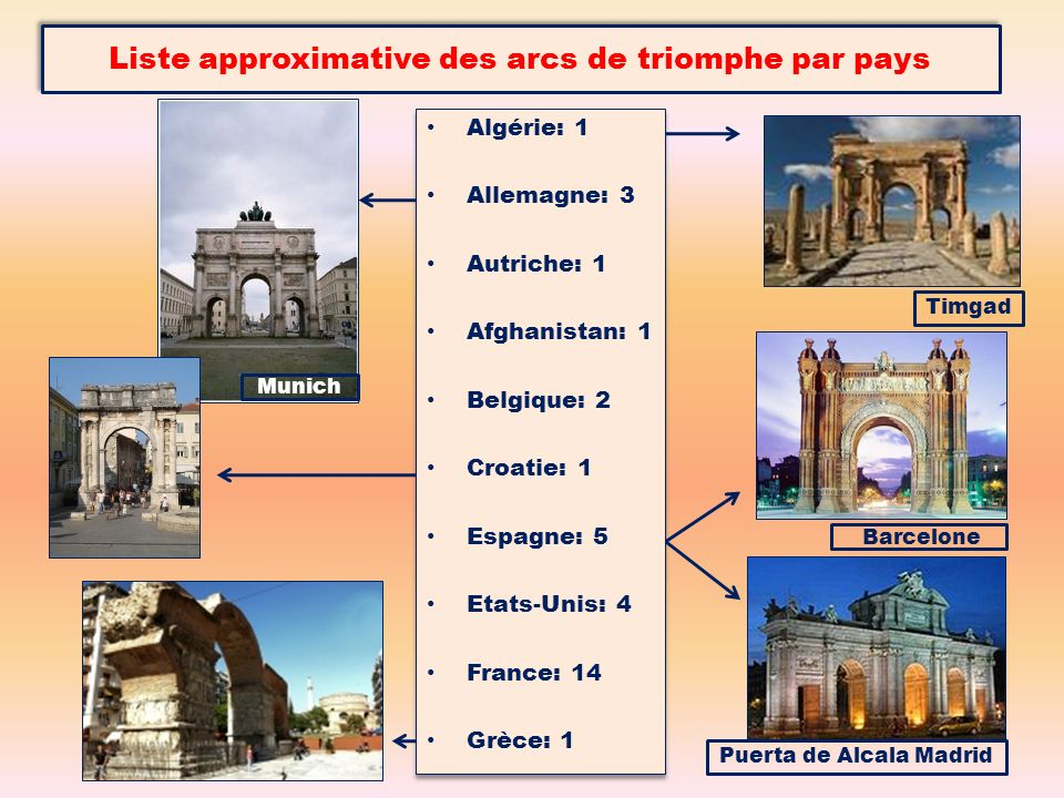 Liste approximative des arcs de triomphe par pays